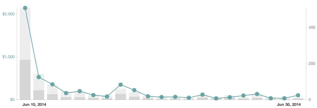 framework-gumroad-sales-chart