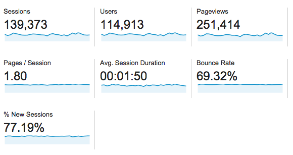 august 2014 traffic