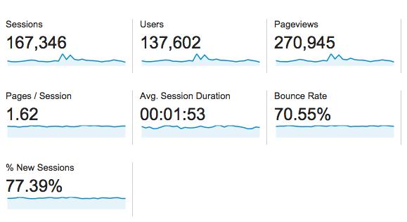 october 2014 traffic stats