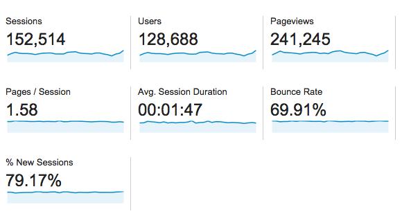 november 2014 traffic