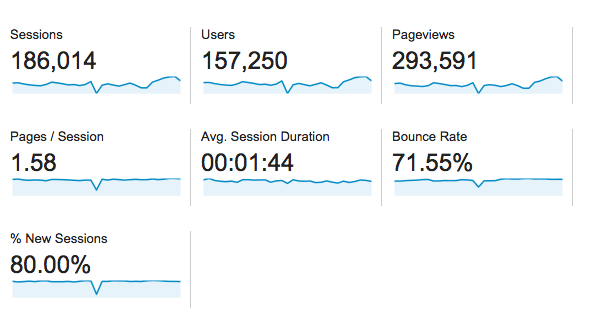 December 2014 Traffic for Just A Girl