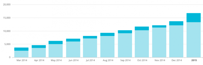 Just A Girl and Her Blog Mailchimp List Growth