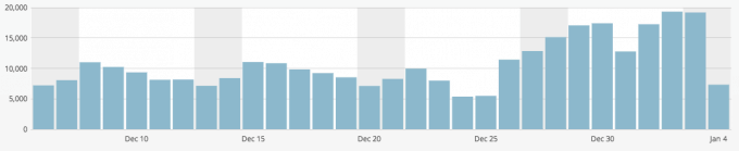 just a girl daily blog traffic december 2014
