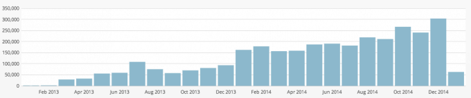 just a girl december jetpack site stats