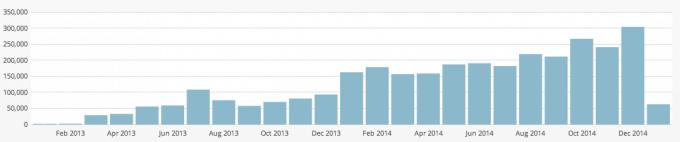 just a girl december jetpack site stats