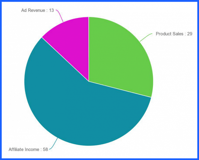 Traffic and Income Report March 2015 | Just a Girl and Her Blog