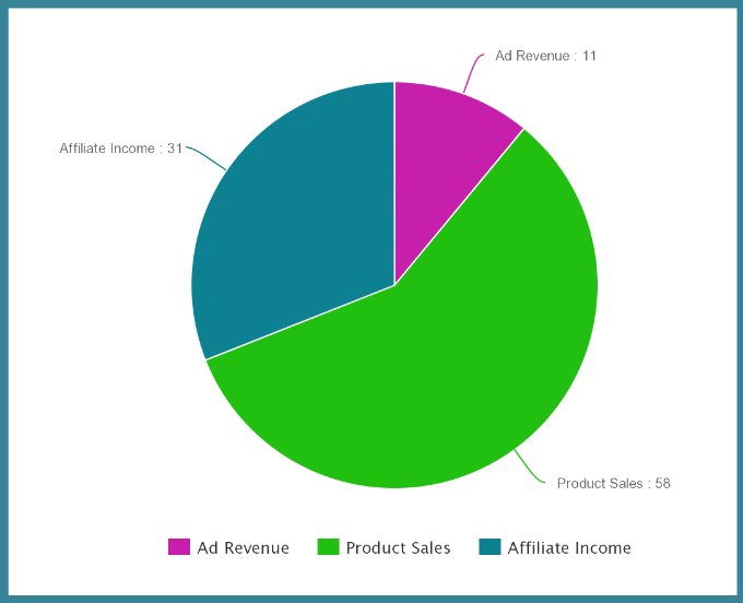 Traffic and Income Report April 2015 | JustAGirlAndHerBlog.com
