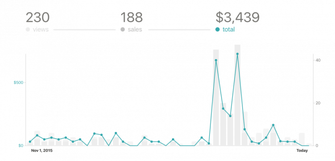 November 2015 Traffic & Income Report | JustaGirlandHerBlog