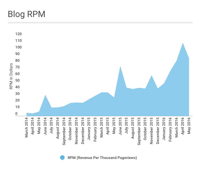 RPM May 2016