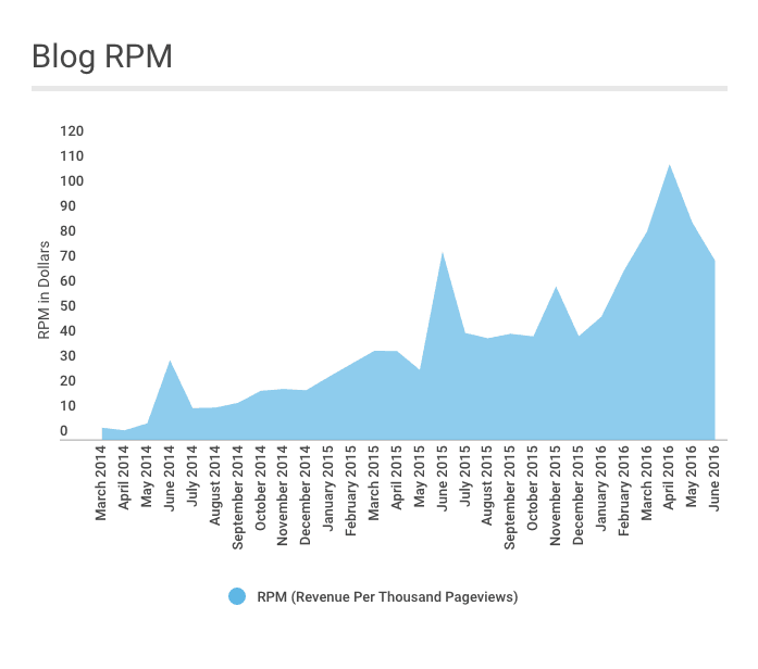 June 2016 Blog RPM
