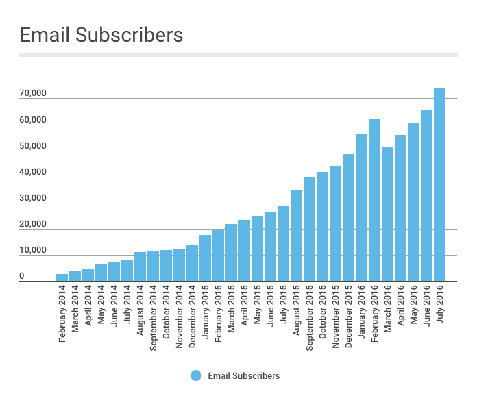 Just a Girl and Her Blog July 2016 Email Subscribers