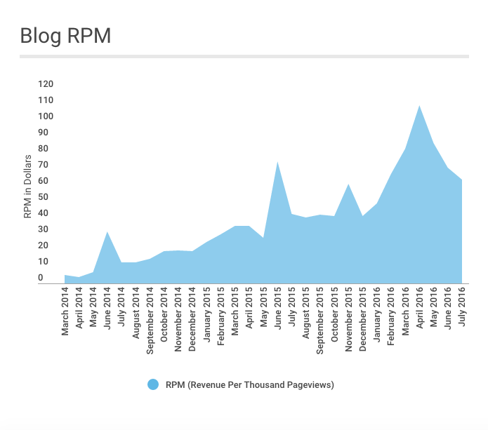 Just a Girl and Her Blog July 2016 RPM