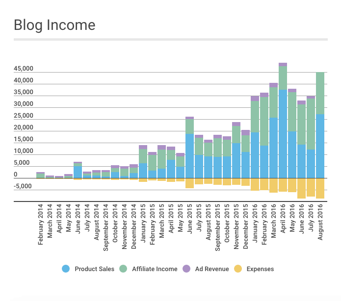 august-2016-blog-income