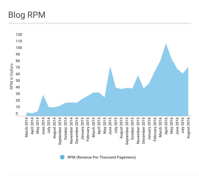 august-2016-blog-rpm
