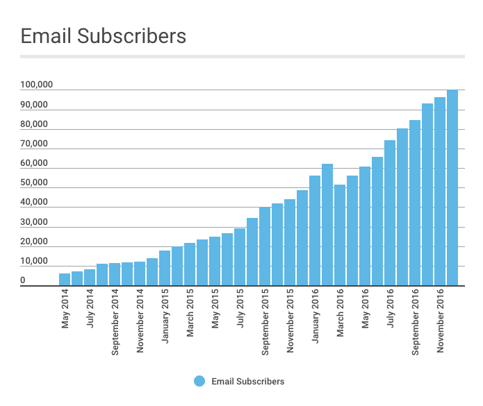 Just a girl december income report email subscribers